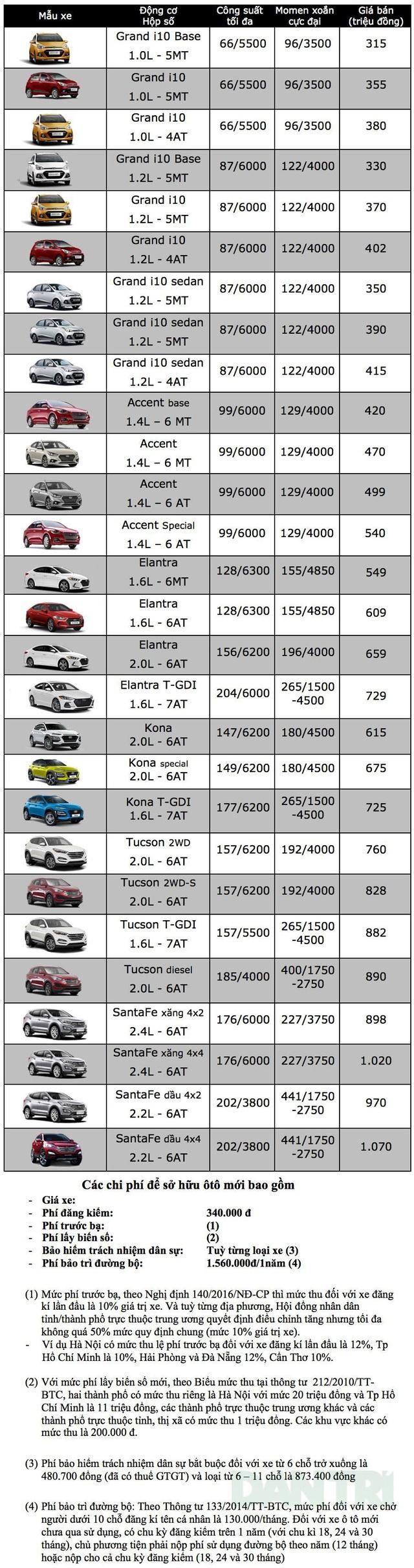 Bảng giá xe Hyundai tại Việt Nam cập nhật tháng 9/2018 - 1