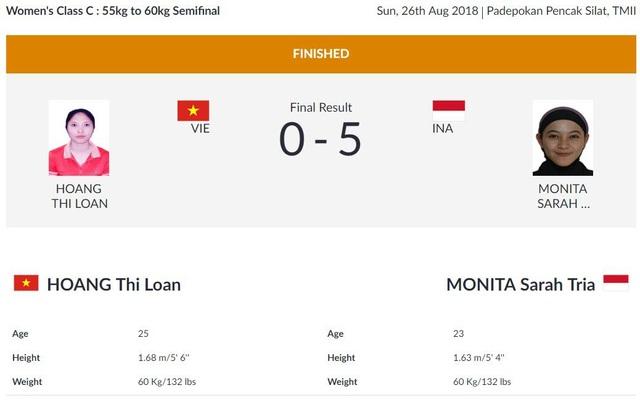Kết quả thi đấu Asiad 2018 ngày 26/8: Pencak Silat thăng hoa, Tú Chinh bị loại - 7
