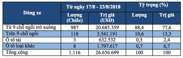 Lượng nhập khẩu trong tuần đạt 1.116 chiếc, tương ứng tổng giá trị đạt 26,66 triệu USD. Trong khi đó, ô tô nguyên chiếc các loại nhập khẩu được Tổng cục Hải quan ghi nhận trong tuần trước (từ ngày 10/8/2018 đến ngày 16/8/2018) đạt tới 3.723 chiếc với tổng giá trị là 89,1 triệu USD.