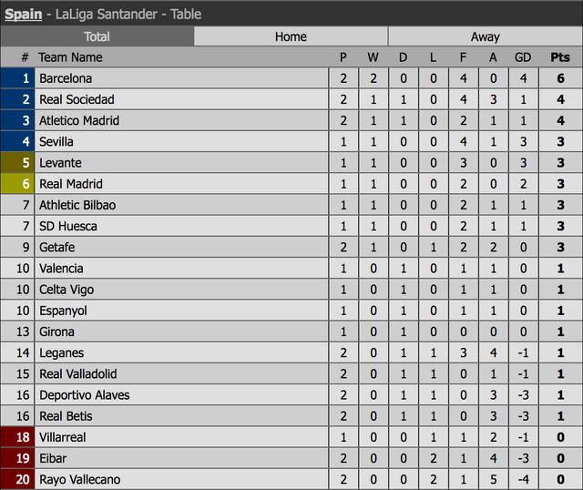 Messi nhạt nhòa, Barcelona vẫn giành trọn 3 điểm trước Valladolid - 12
