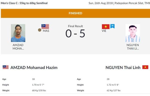 Kết quả thi đấu Asiad 2018 ngày 26/8: Pencak Silat thăng hoa, Tú Chinh bị loại - 6