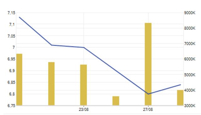 Cổ phiếu HAG đã hồi phục trở lại trong sáng nay sau chuỗi giảm liên tục
