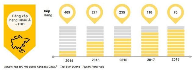 Thế Giới Di Động liên tục lọt vào Danh sách 500 Nhà bán lẻ hàng đầu Châu Á – Thái Bình Dương 2018 do Tạp chí Retail Asia xếp hạng