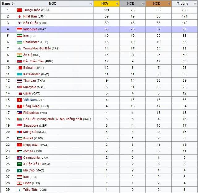 Bảng xếp hạng huy chương Asiad sau khi kết thúc ngày 30/8