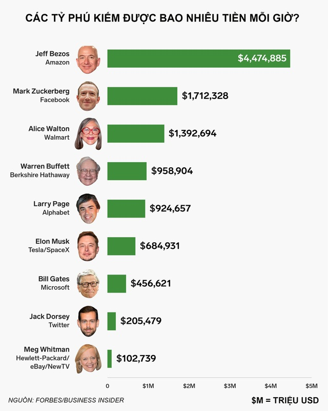Nguồn: Forbes/Business Insider.