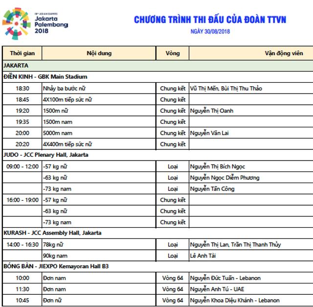 Kết quả thi đấu Asiad 2018 ngày 30/8: Điền kinh mang về 2 HCĐ - 20