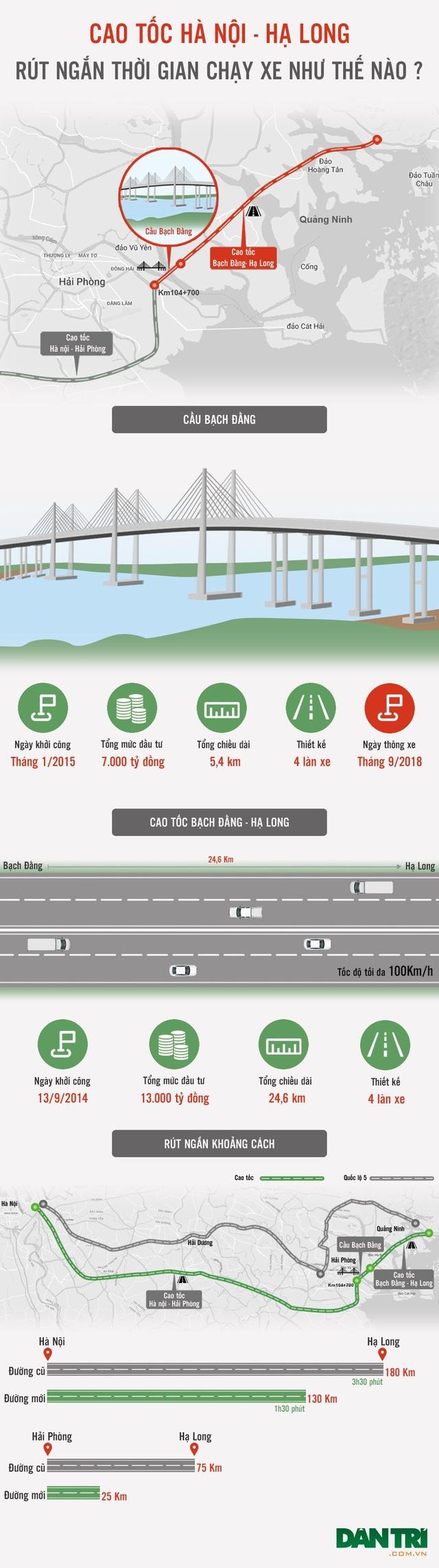 Cao tốc Hà Nội - Hạ Long rút ngắn thời gian chạy xe như thế nào? - 1