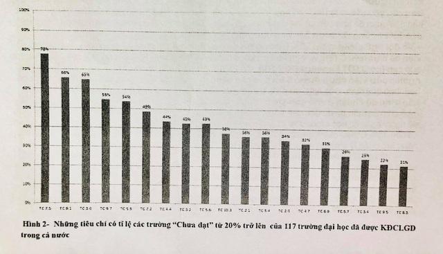 55% trường đại học được đánh giá chưa đáp ứng đủ số lượng giảng viên để thực hiện CTĐT và nghiên cứu khoa học.
