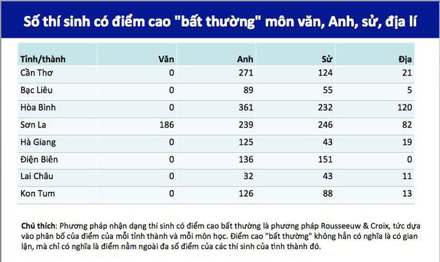 Trong số 8 tỉnh thành có thí sinh có điểm cao bất thường Hòa Bình thuộc trong top cao.