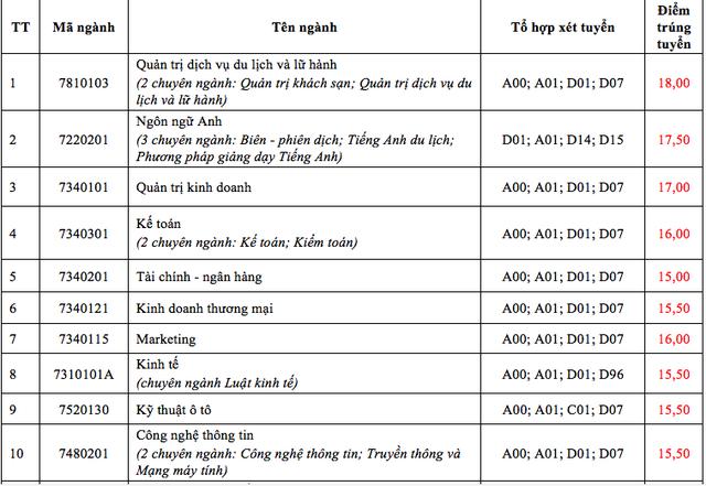 Điểm chuẩn cao nhất của ĐH Tài chính Marketing là 21,4 điểm, ĐH Nha Trang là 18 điểm - 3
