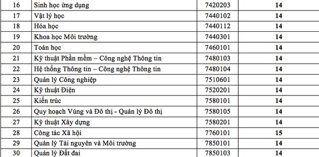 Trường ĐH Thủ Dầu Một, ĐH Ngân hàng TPHCM công bố điểm chuẩn - 3