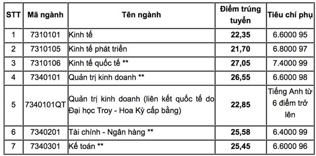 Toàn cảnh điểm chuẩn vào Đại học Quốc gia Hà Nội năm 2018 - 1