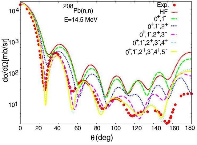 Tán xạ đàn hồi neutron lên hạt nhân 208Pb ở năng lượng 14.5 MeV. Kết quả thu được trực tiếp từ tương tác hai hạt hiệu dụng nucleon-nucleon và không sử dụng bất kì tham số làm khớp với thực nghiệm nào. Kết quả này mở ra một phương án để tính thế quang học vi mô cho việc mô tả các phản ứng cho các hạt nhân nằm xa đường bền (ảnh: Tác giả cung cấp thuộc kết quả nghiên cứu từ công trình được giải thưởng)