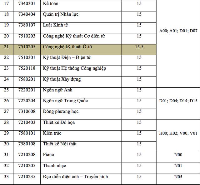Điểm chuẩn cao nhất vào trường ĐH Nguyễn Tất Thành là 20, khoa Y - ĐHQG TPHCM 22,1 điểm - 3