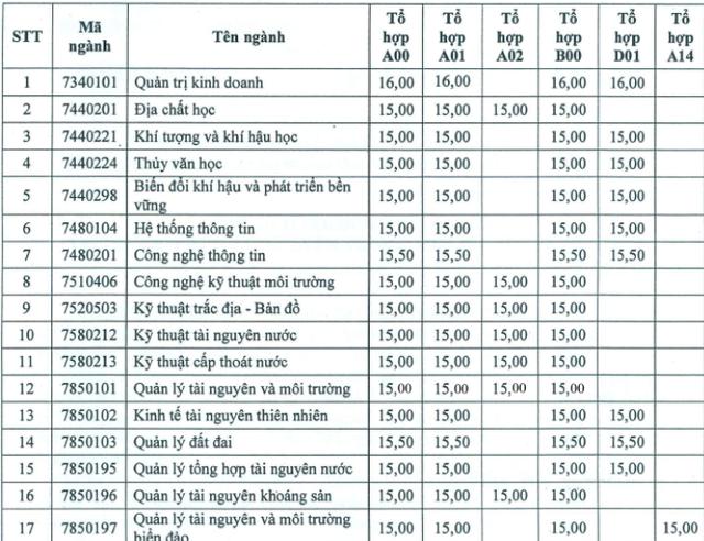 Điểm chuẩn cao nhất của ĐH Tài nguyên Môi trường TPHCM chỉ 16, còn ĐH Hoa Sen là 20 điểm - 1