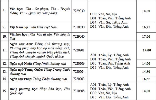 Trường ĐH Kiến trúc TPHCM, ĐH Văn Hiến công bố điểm trúng tuyển - 6