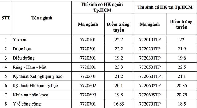 Điểm trúng tuyển cao nhất của ĐH Y khoa Phạm Ngọc Thạch là 23,3 điểm - 2