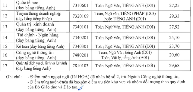 Trường Đại học Hà Nội công bố điểm chuẩn năm 2018 - 2