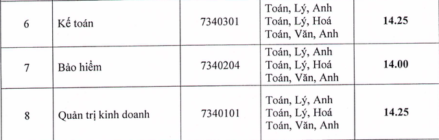 Điểm chuẩn năm 2018 của trường ĐH Hàng Hải, ĐH Lao động Xã hội - 2