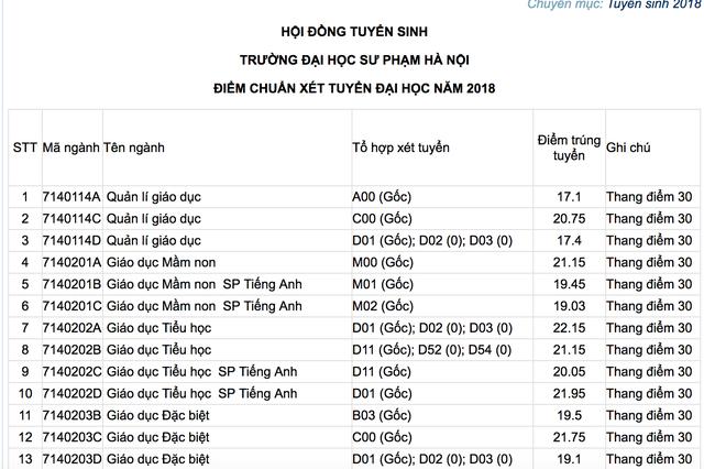 Trường ĐH Công nghiệp Hà Nội, ĐH Sư phạm Hà Nội công bố điểm trúng tuyển năm 2018 - 1