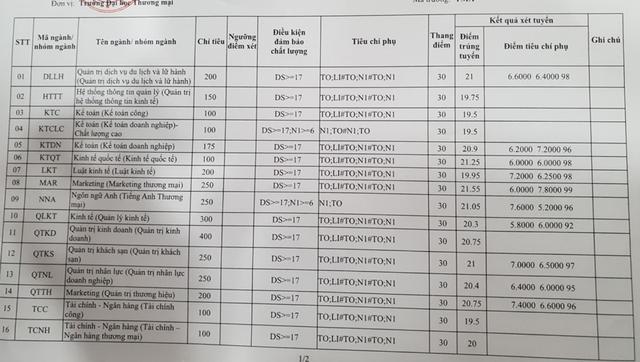 Điểm chuẩn vào trường ĐH Thương Mại, ĐH Mỏ Địa chất năm 2018 - 1