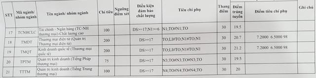 Điểm chuẩn vào trường ĐH Thương Mại, ĐH Mỏ Địa chất năm 2018 - 2