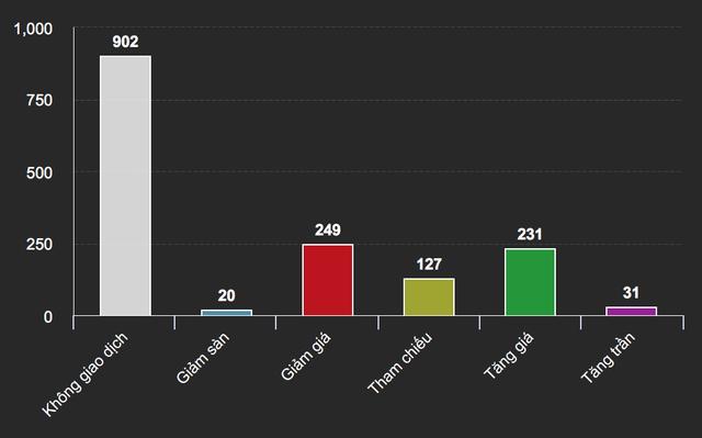 Số mã cổ phiếu không giao dịch chiếm hơn nửa thị trường phiên sáng nay (chart: VDSC)