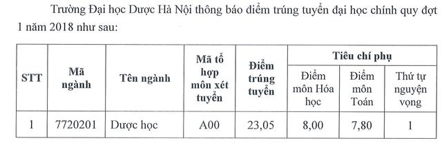 Điểm chuẩn 2018 vào ĐH Luật Hà Nội, HV Báo chí, ĐH Dược HN - 1