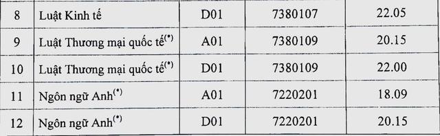 Điểm chuẩn 2018 vào ĐH Luật Hà Nội, HV Báo chí, ĐH Dược HN - 3