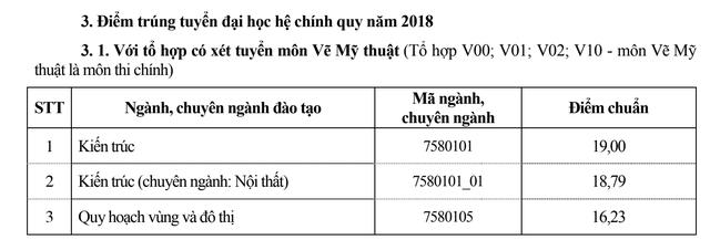 Điểm chuẩn năm 2018 của trường ĐH Xây dựng, ĐH Thủy lợi - 6