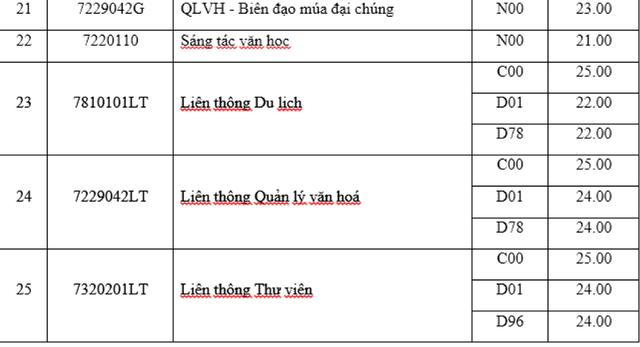 Điểm chuẩn trường ĐH Giao thông vận tải Hà Nội, ĐH Văn hóa Hà Nội năm 2018 - 3