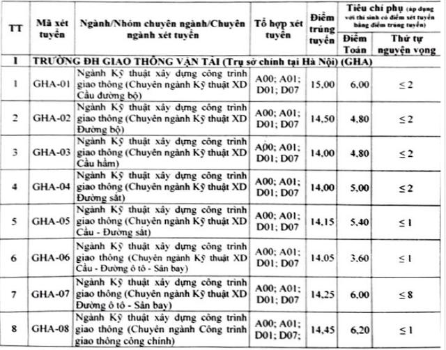 Điểm chuẩn trường ĐH Giao thông vận tải Hà Nội, ĐH Văn hóa Hà Nội năm 2018 - 4