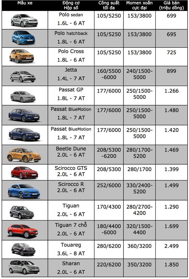 Bảng giá xe Volkswagen tại Việt Nam cập nhật tháng 9/2018 - 1