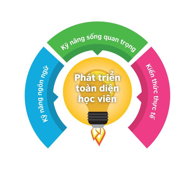 Ba mảng ghép để phát triển toàn diện cho trẻ.