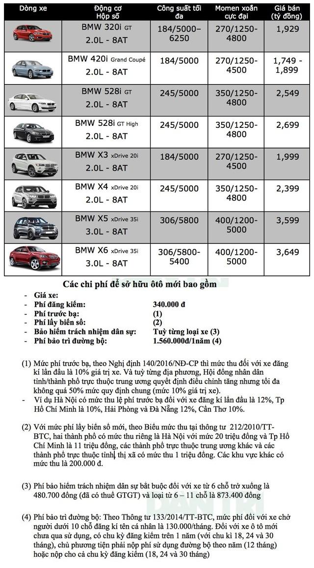 Nhập khẩu chưa thông, BMW 320i tạm chia tay thị trường Việt Nam - 2