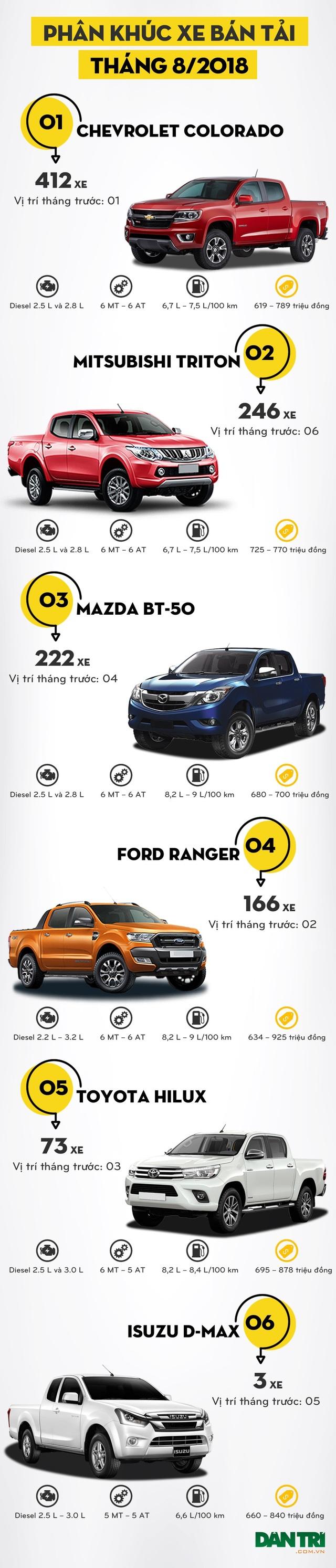 Trật tự mới trên thị trường xe bán tải - 2