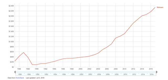 Đồ thị cho thấy GDP bình quân đầu người của Việt Nam tăng gấp 10 lần trong vòng 30 năm. (Nguồn: Google, World Bank)