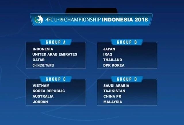 U19 Việt Nam cùng bảng với Hàn Quốc, Australia và Jordan ở giải U19 châu Á