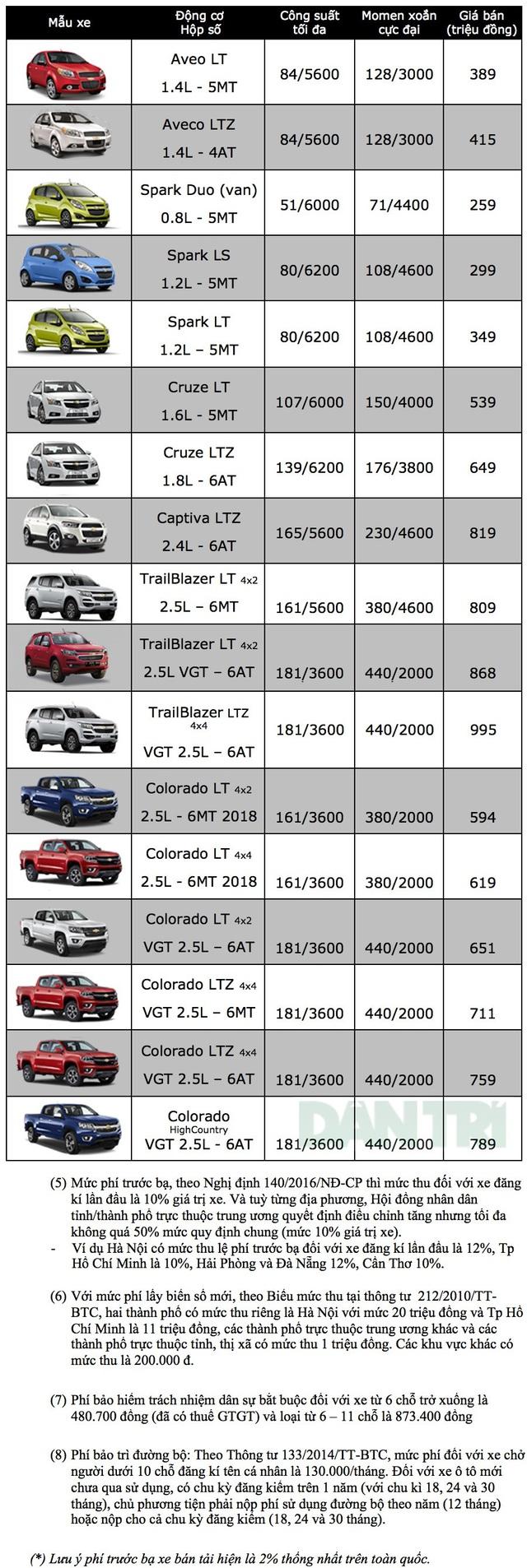 Chevrolet tiếp tục giảm giá xe, Spark Duo chỉ còn 259 triệu đồng - 2