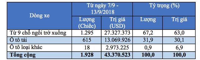 Trong tuần qua, không có mẫu xe nào ở phân khúc trên 9 chỗ làm thủ tục nhập khẩu vào Việt Nam.
