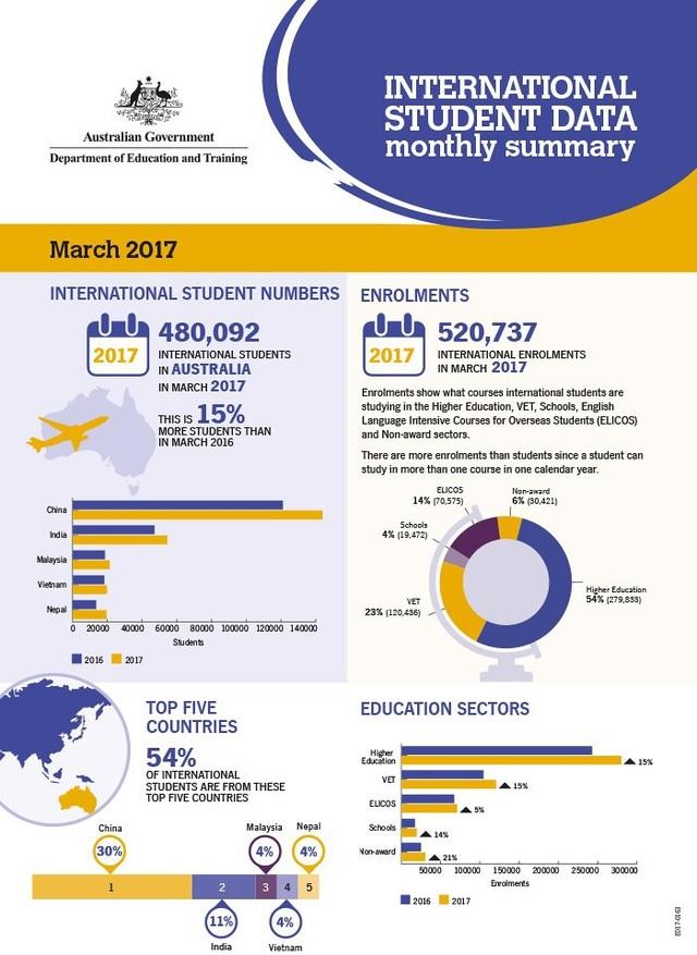Thống kê của Bộ Giáo dục và Đào tạo Úc về tỷ lệ du học sinh nước ngoài tại Úc.
