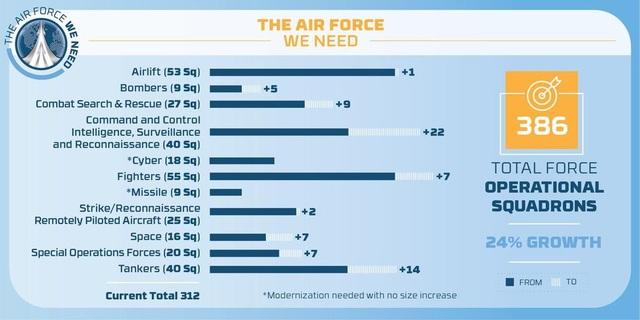 Đồ họa mô tả số lượng máy bay từng loại dự kiến sẽ tăng lên theo kế hoạch mới (Ảnh: Không quân Mỹ)