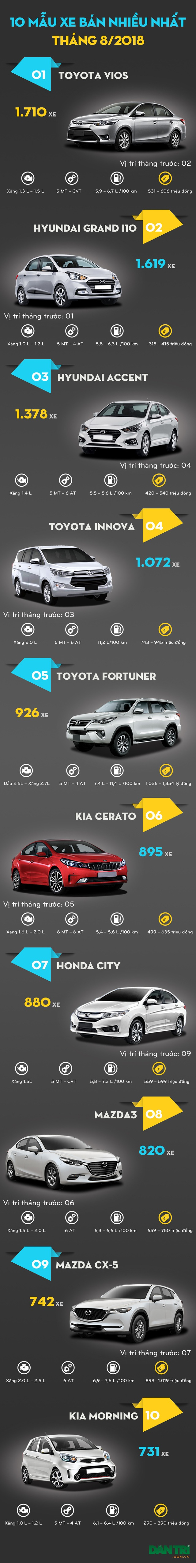 Top 10 mẫu xe bán nhiều nhất tháng 8/2018 - 1