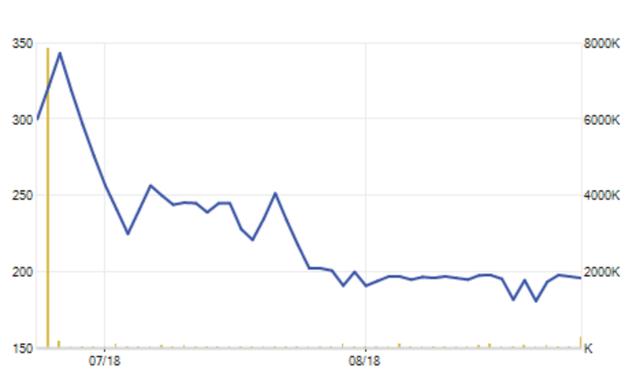 Cổ phiếu YEG lao dốc mạnh và hiện đang loay hoay ở vùng đáy