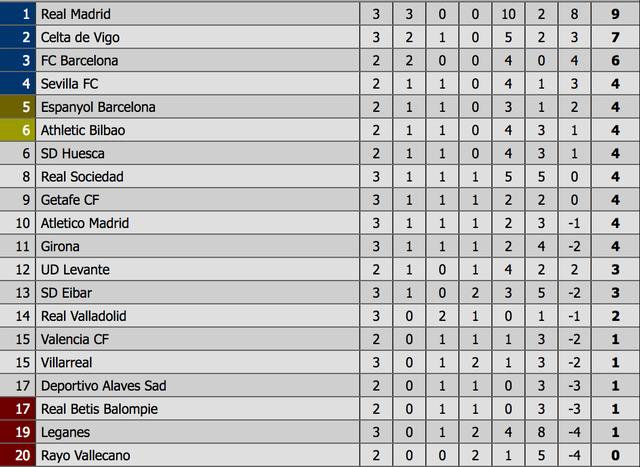 Bale và Benzema lập công, Real Madrid tiếp tục dẫn đầu La Liga - 11