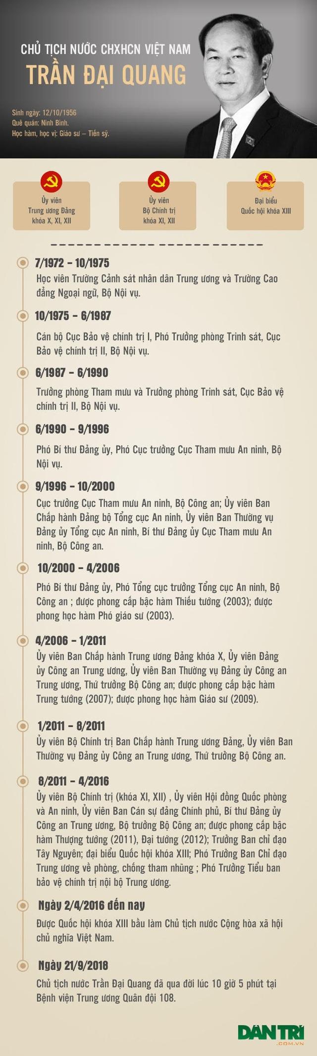 Quá trình công tác của Chủ tịch nước Trần Đại Quang - 1