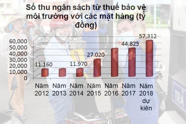 Thu ngân sách từ xăng dầu liên tục tăng.