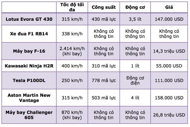Cuộc tỉ thí tốc độ giữa xe phân khối lớn, xe đua F1, siêu xe, và máy bay chiến đấu - 1