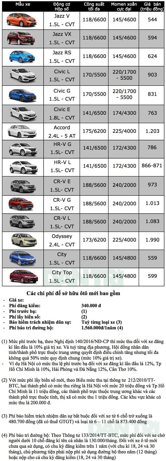 Bảng giá xe Honda tại Việt Nam cập nhật tháng 9/2018 - 1