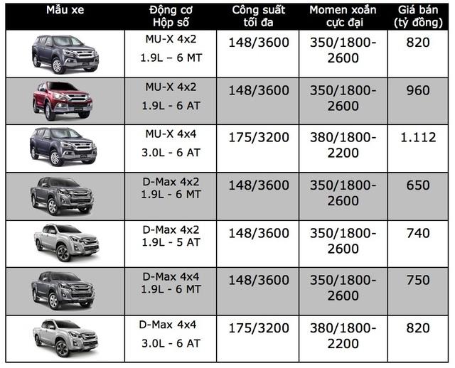 Bảng giá xe Isuzu tại Việt Nam cập nhật tháng 9/2018 - 1